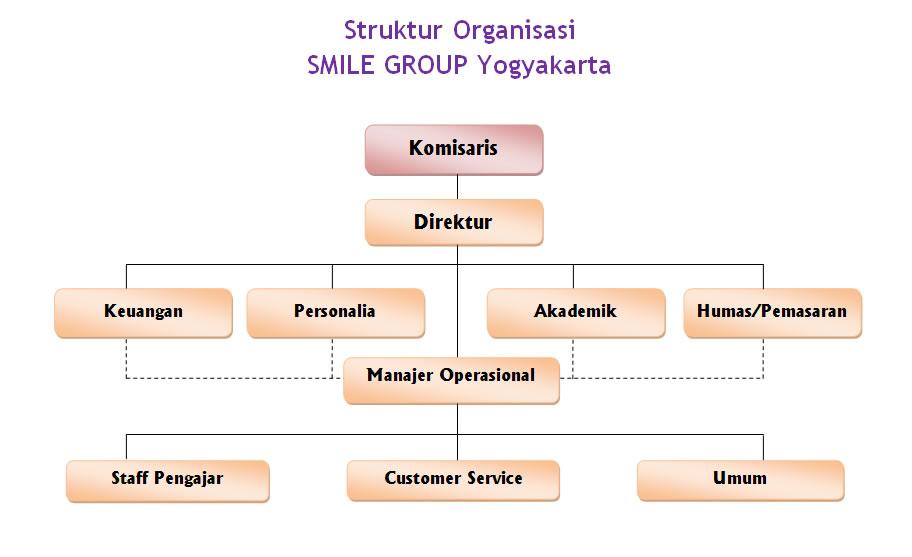 Struktur Kelembagaan - PELATIHAN TEKNOLOGI INFORMASI & SDM