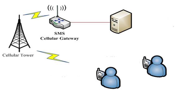 Pelatihan SMS Gateway untuk BPR